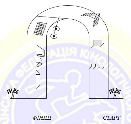 Додаток 6. Розміщення снарядів на смузі перешкод на змаганнях з двоборства та тріалу